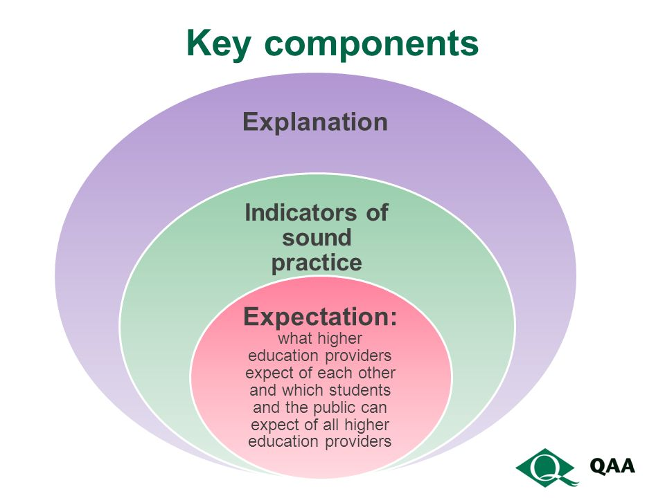 Key components Explanation Indicators of sound practice Expectation: what higher education providers expect of each other and which students and the p