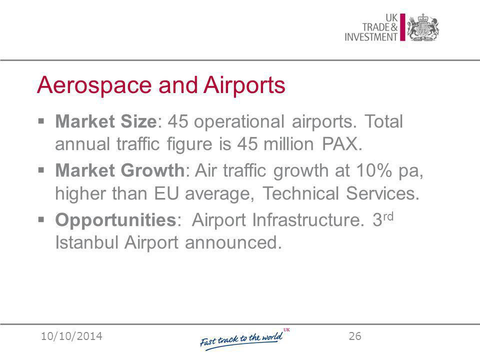 Aerospace and Airports  Market Size: 45 operational airports.