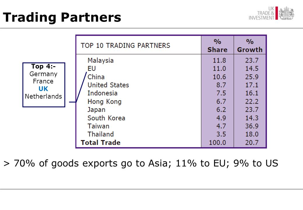 Trading Partners Top 4:- Germany France UK Netherlands > 70% of goods exports go to Asia; 11% to EU; 9% to US