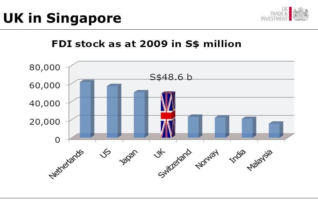 UK in Singapore