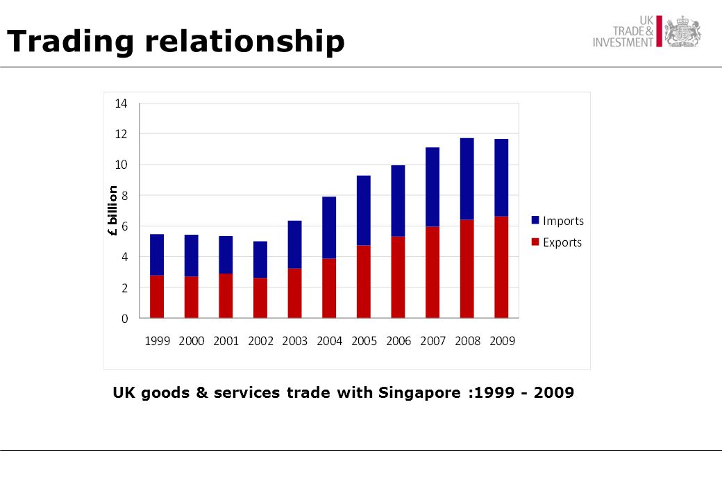 Trading relationship UK goods & services trade with Singapore :1999 - 2009
