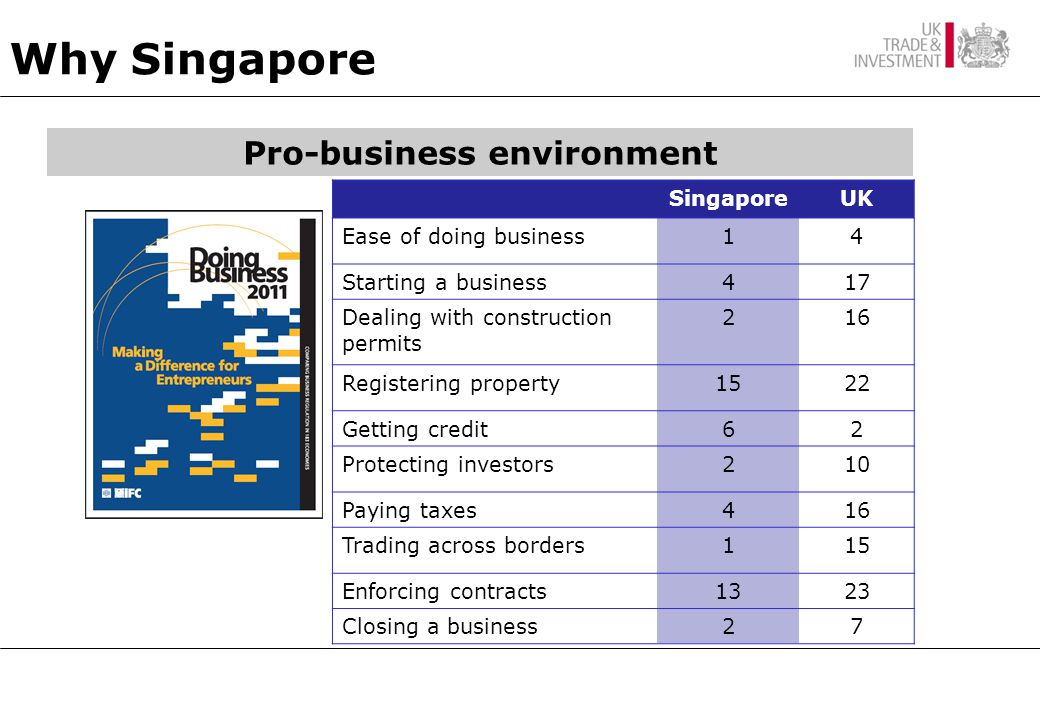 Why Singapore Pro-business environment SingaporeUK Ease of doing business14 Starting a business417 Dealing with construction permits 216 Registering property1522 Getting credit62 Protecting investors210 Paying taxes416 Trading across borders115 Enforcing contracts1323 Closing a business27