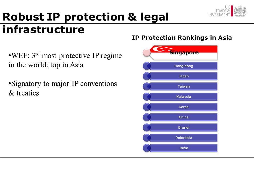 Robust IP protection & legal infrastructure IP Protection Rankings in Asia WEF: 3 rd most protective IP regime in the world; top in Asia Signatory to major IP conventions & treaties