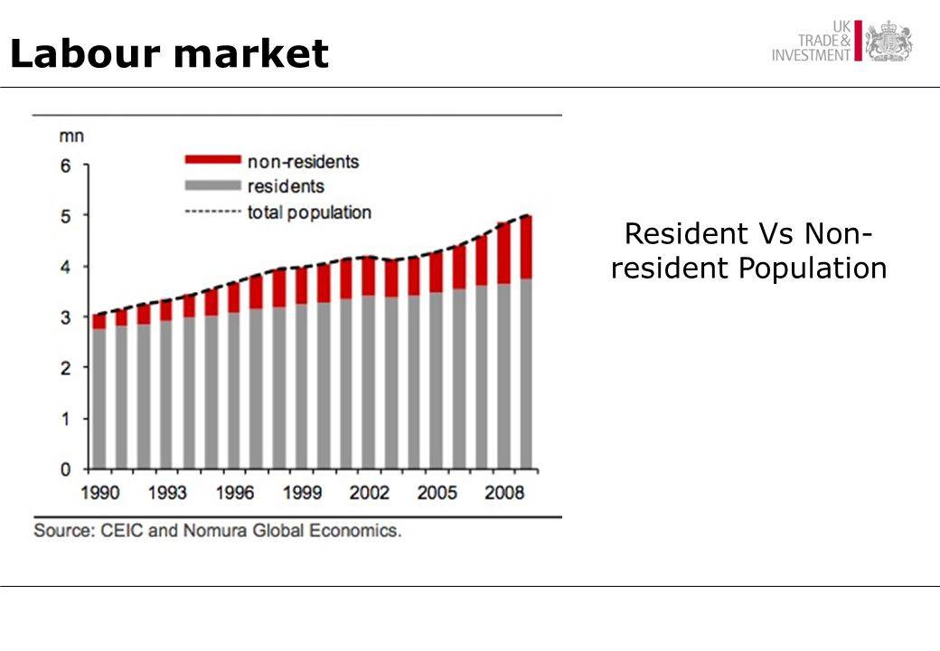 Labour market Resident Vs Non- resident Population