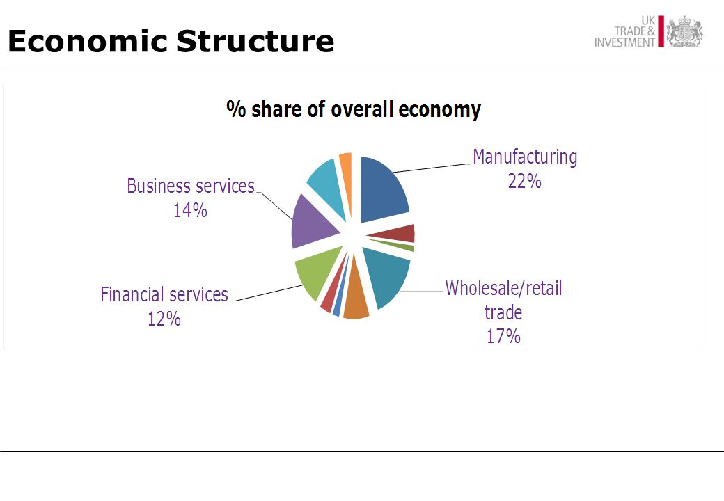 Manufacturing Growth Industries Services New areas