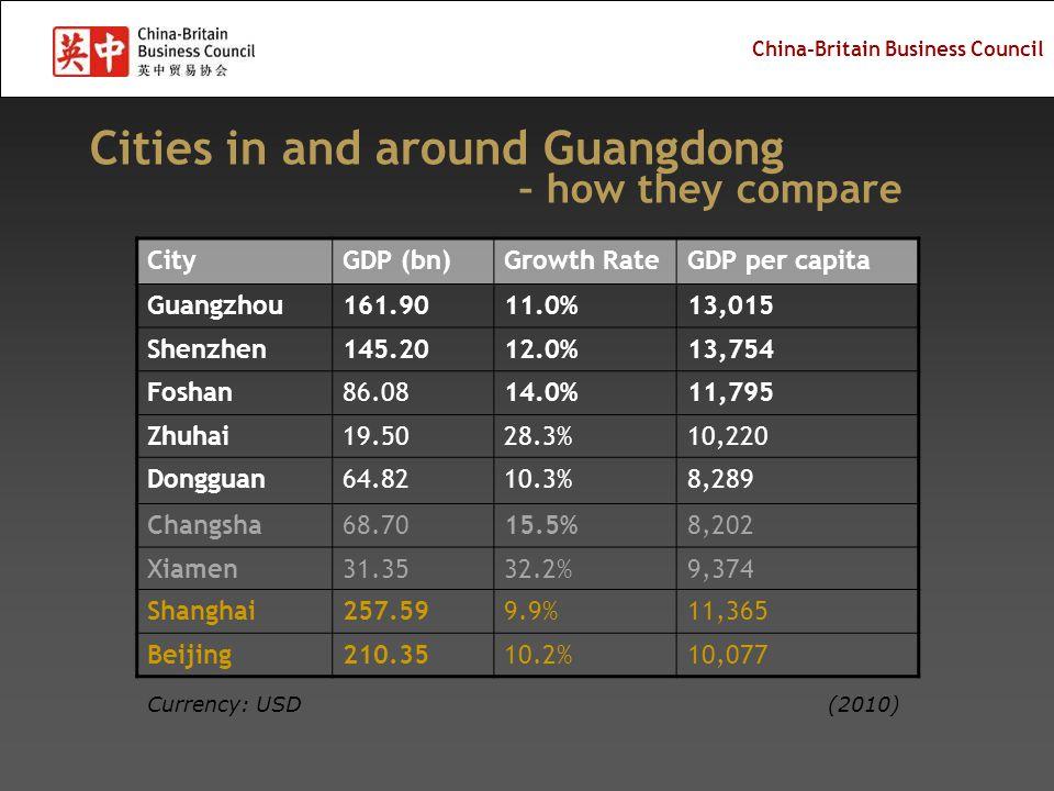 China-Britain Business Council Cities in and around Guangdong – how they compare CityGDP (bn)Growth RateGDP per capita Guangzhou161.9011.0%13,015 Shenzhen145.2012.0%13,754 Foshan86.0814.0%11,795 Zhuhai19.5028.3%10,220 Dongguan64.8210.3%8,289 Changsha68.7015.5%8,202 Xiamen31.3532.2%9,374 Shanghai257.599.9%11,365 Beijing210.3510.2%10,077 Currency: USD(2010)