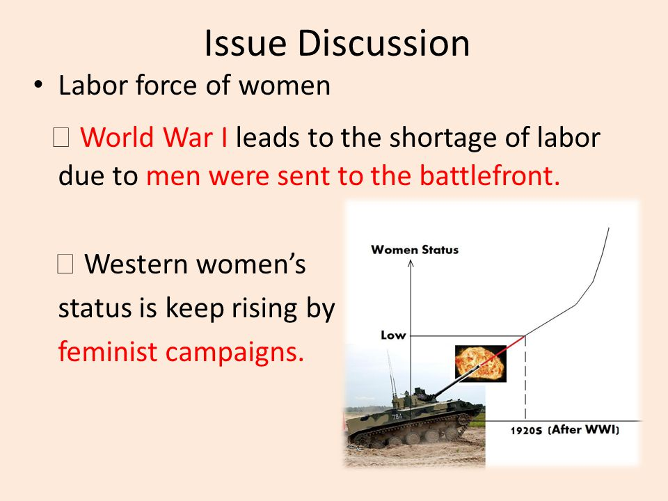 Issue Discussion Labor force of women ◎ World War I leads to the shortage of labor due to men were sent to the battlefront. ◎ Western women's status i