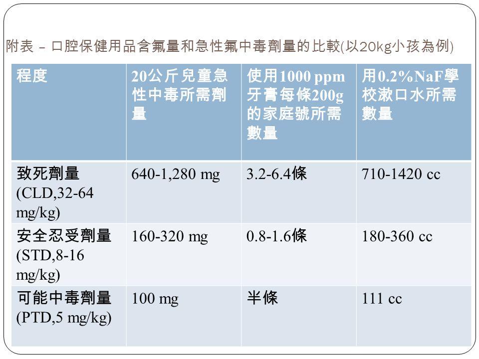 附表 – 口腔保健用品含氟量和急性氟中毒劑量的比較 ( 以 20kg 小孩為例 ) 程度 20 公斤兒童急 性中毒所需劑 量 使用 1000 ppm 牙膏每條 200g 的家庭號所需 數量 用 0.2%NaF 學 校漱口水所需 數量 致死劑量 (CLD,32-64 mg/kg) 640-1,280 mg 3.2-6.4 條 710-1420 cc 安全忍受劑量 (STD,8-16 mg/kg) 160-320 mg 0.8-1.6 條 180-360 cc 可能中毒劑量 (PTD,5 mg/kg) 100 mg 半條 111 cc