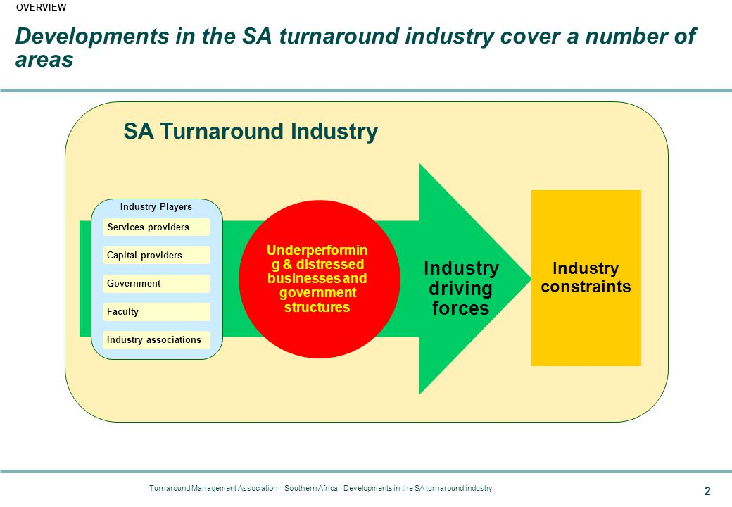 Turnaround Management Association – Southern Africa: Developments in the SA turnaround industry 2 SA Turnaround Industry Industry driving forces Developments in the SA turnaround industry cover a number of areas OVERVIEW Underperformin g & distressed businesses and government structures Industry constraints Industry Players Services providers Capital providers Government Faculty Industry associations