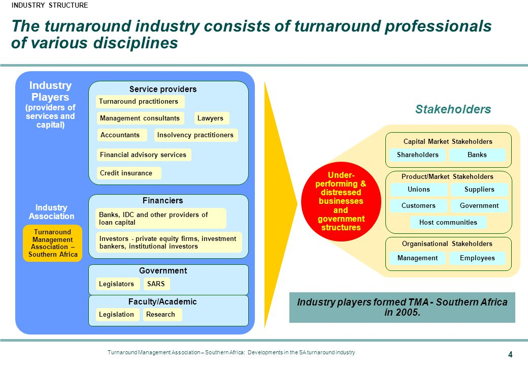 Developments in the SA turnaround industry:  Industry structure  Industry driving forces  Industry constraints  The market for turnarounds  TMA - Southern Africa