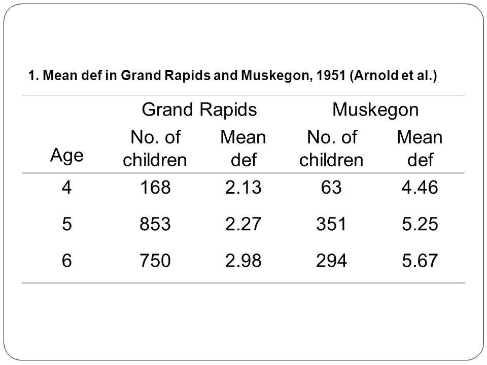 1.Mean def in Grand Rapids and Muskegon, 1951 (Arnold et al.) Age Grand RapidsMuskegon No.