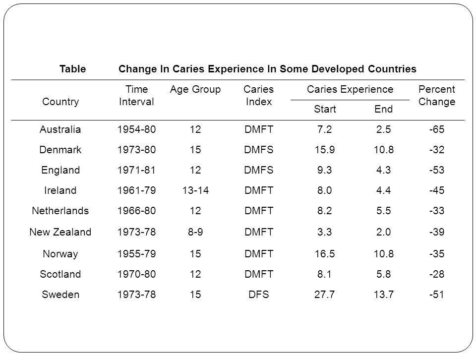 Table Change In Caries Experience In Some Developed Countries Country Time Interval Age GroupCaries Index Caries ExperiencePercent Change StartEnd Aus
