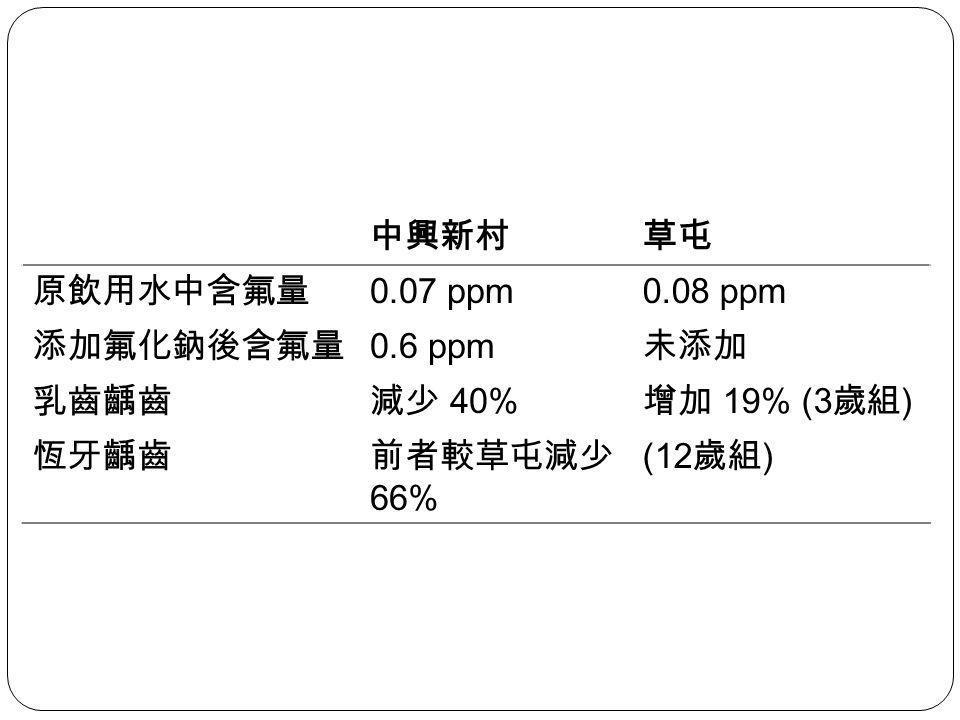 中興新村草屯 原飲用水中含氟量 0.07 ppm0.08 ppm 添加氟化鈉後含氟量 0.6 ppm 未添加 乳齒齲齒減少 40% 增加 19% (3 歲組 ) 恆牙齲齒前者較草屯減少 66% (12 歲組 )
