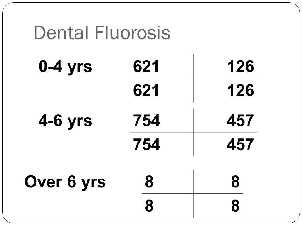 Dental Fluorosis 0-4 yrs621126 621126 4-6 yrs754457 754457 Over 6 yrs88 88