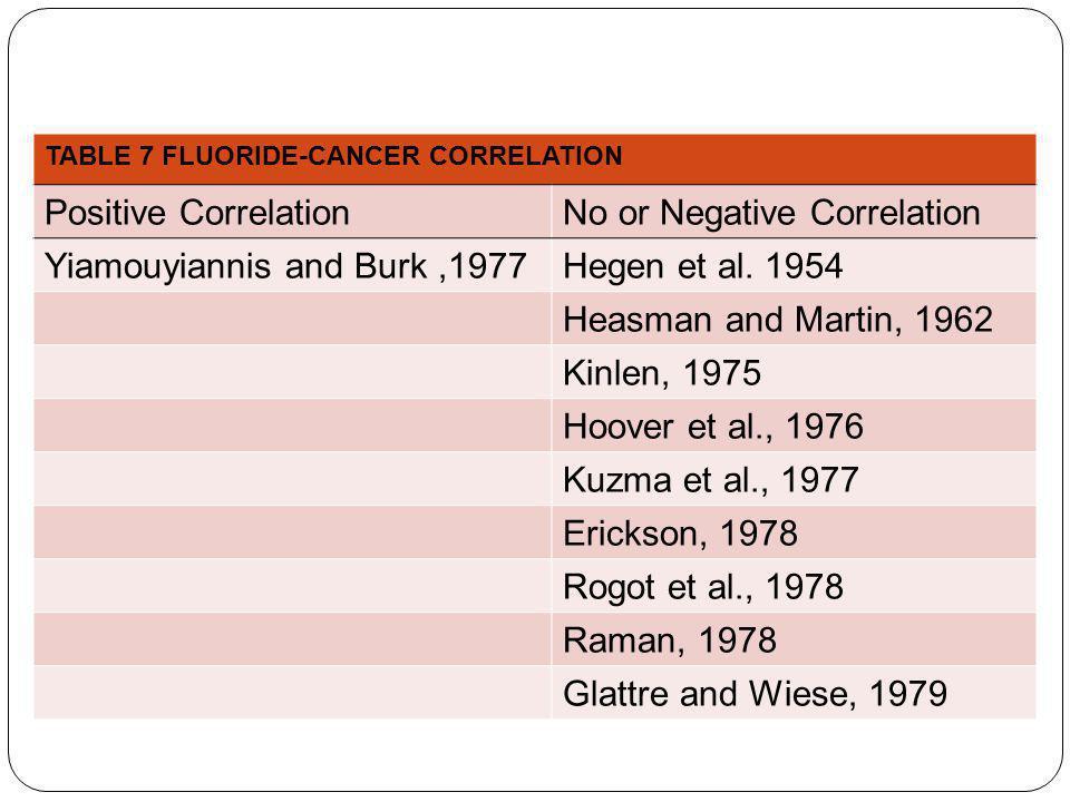 TABLE 7 FLUORIDE-CANCER CORRELATION Positive CorrelationNo or Negative Correlation Yiamouyiannis and Burk,1977Hegen et al.