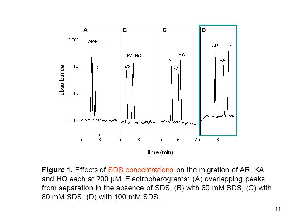 11 Figure 1. Effects of SDS concentrations on the migration of AR, KA and HQ each at 200 μM. Electropherograms: (A) overlapping peaks from separation