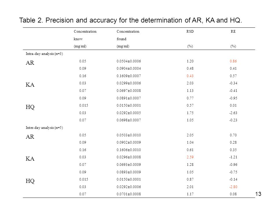 13 Table 2. Precision and accuracy for the determination of AR, KA and HQ. Concentration RSDRE knowfound (mg/ml) (%) Intra-day analysis (n=3) AR 0.050