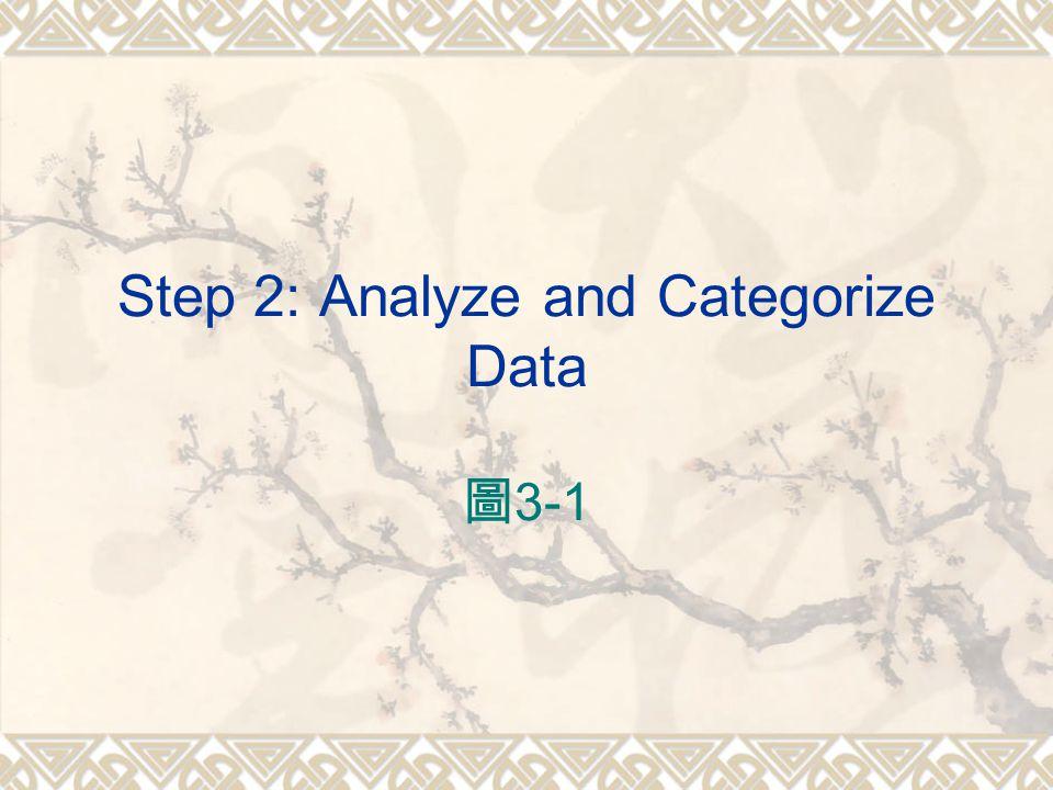 Step 2: Analyze and Categorize Data 圖 3-1