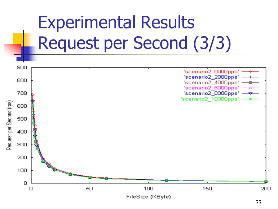 33 Experimental Results Request per Second (3/3)