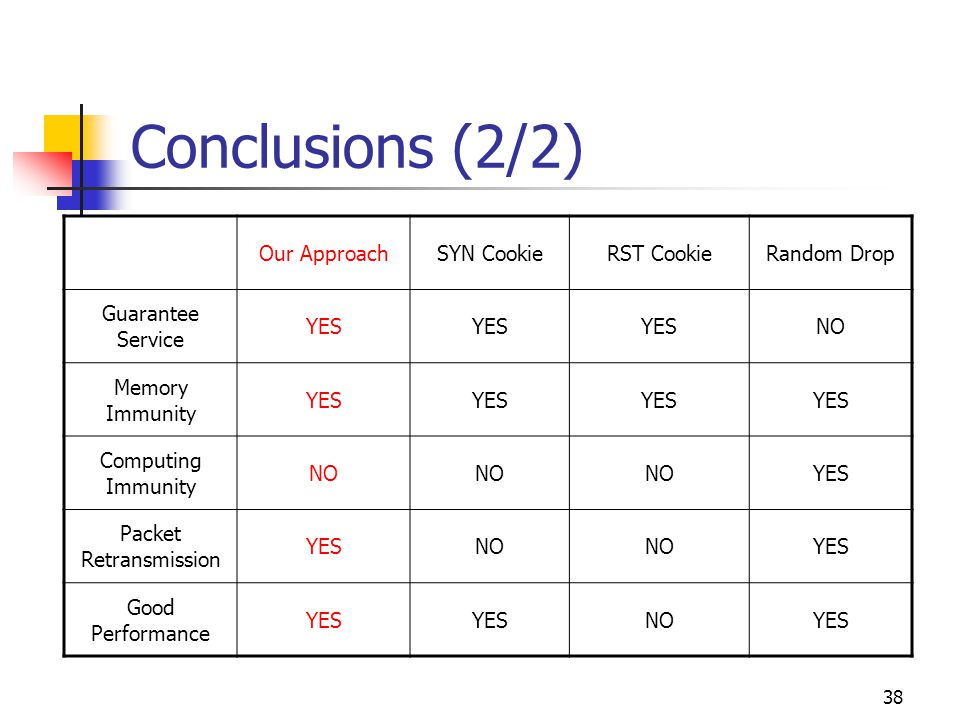 38 Conclusions (2/2) Our ApproachSYN CookieRST CookieRandom Drop Guarantee Service YES NO Memory Immunity YES Computing Immunity NO YES Packet Retransmission YESNO YES Good Performance YES NOYES