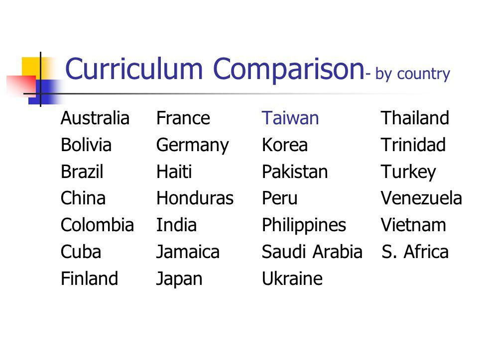 Curriculum Comparison - by country AustraliaFrance BoliviaGermany BrazilHaiti ChinaHonduras ColombiaIndia CubaJamaica FinlandJapan Taiwan Thailand Kor