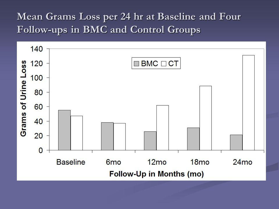 Mean Grams Loss per 24 hr at Baseline and Four Follow-ups in BMC and Control Groups