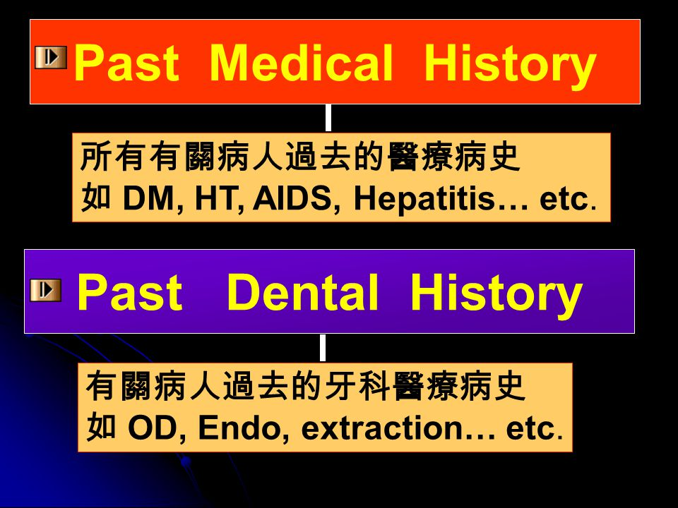 Past Medical History Past Dental History 所有有關病人過去的醫療病史 如 DM, HT, AIDS, Hepatitis… etc. 有關病人過去的牙科醫療病史 如 OD, Endo, extraction… etc.