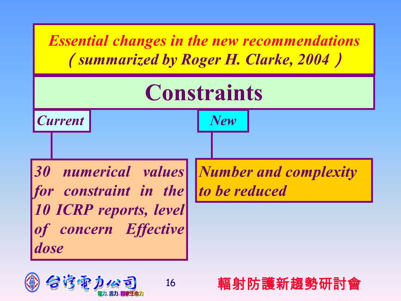 輻射防護新趨勢研討會 16 Essential changes in the new recommendations ( summarized by Roger H.