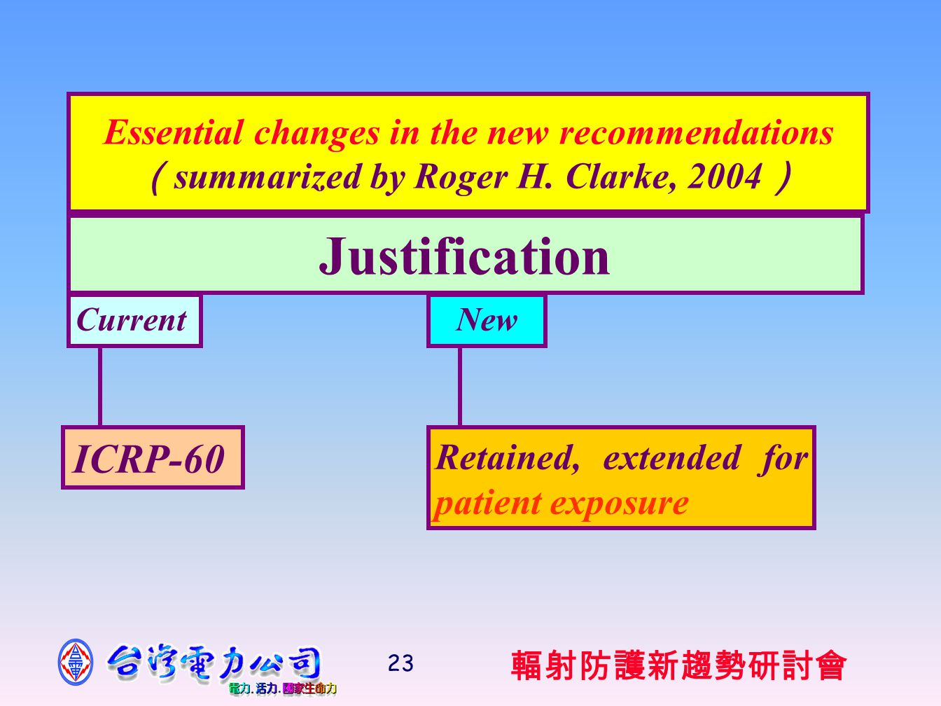 輻射防護新趨勢研討會 23 Essential changes in the new recommendations ( summarized by Roger H.