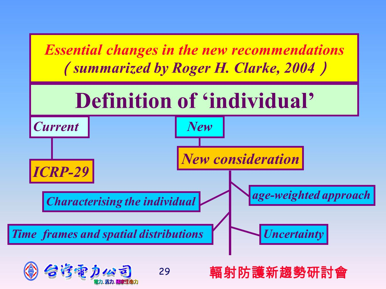 輻射防護新趨勢研討會 29 Essential changes in the new recommendations ( summarized by Roger H.