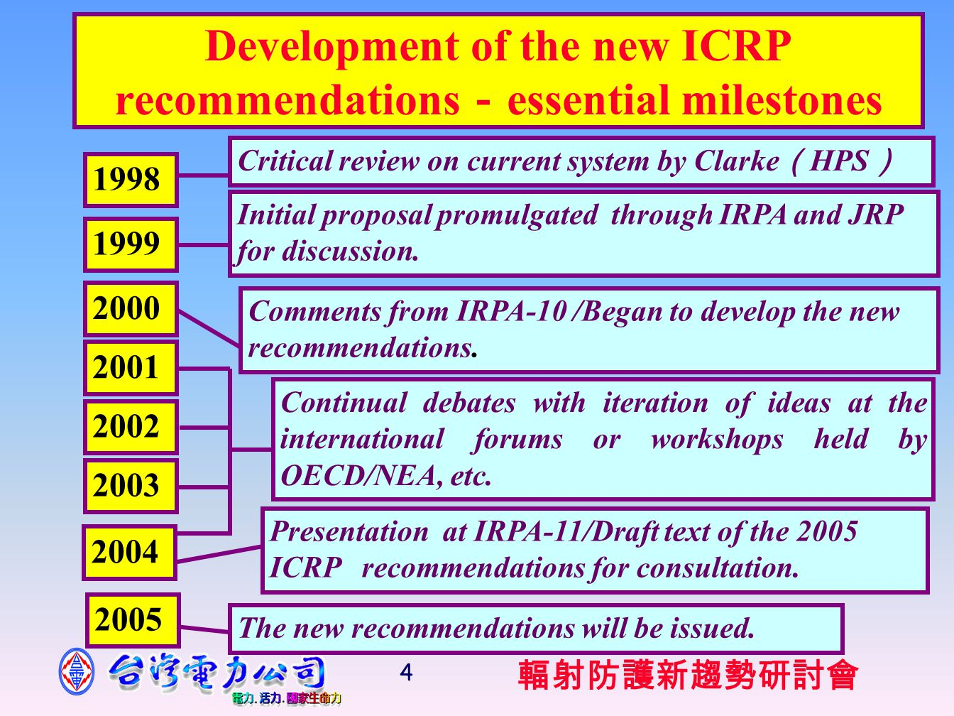 輻射防護新趨勢研討會 35 References 1.ICRP, 1990 Recommendations of the International Commission on Radiological Protection.
