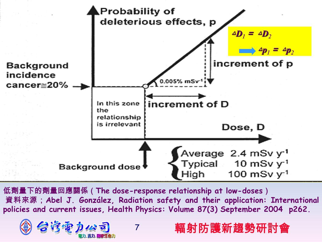輻射防護新趨勢研討會 7 低劑量下的劑量回應關係( The dose-response relationship at low-doses ) 資料來源; Abel J.
