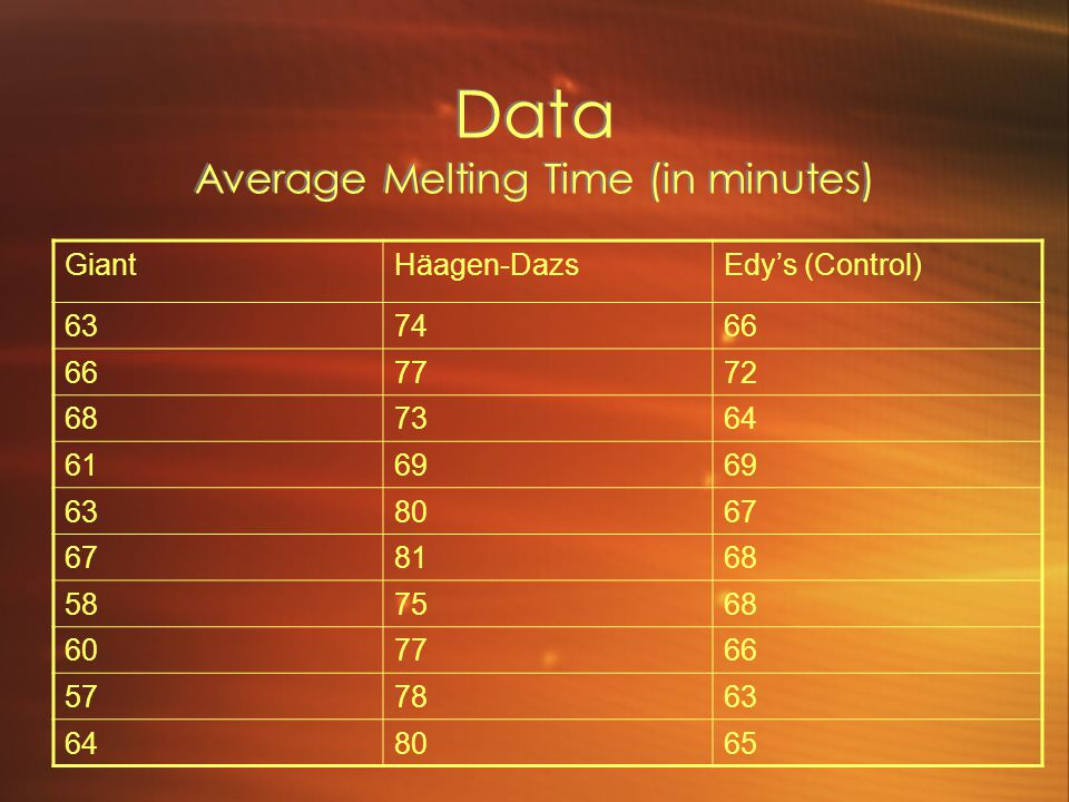 Data Average Melting Time (in minutes) GiantHäagen-DazsEdy's (Control) 637466 7772 687364 6169 638067 8168 587568 607766 577863 648065