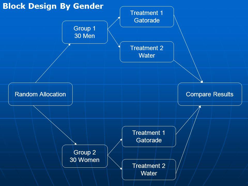 Compare Results Group 2 30 Women Treatment 1 Gatorade Treatment 2 Water Treatment 1 Gatorade Treatment 2 Water Random Allocation Group 1 30 Men Block