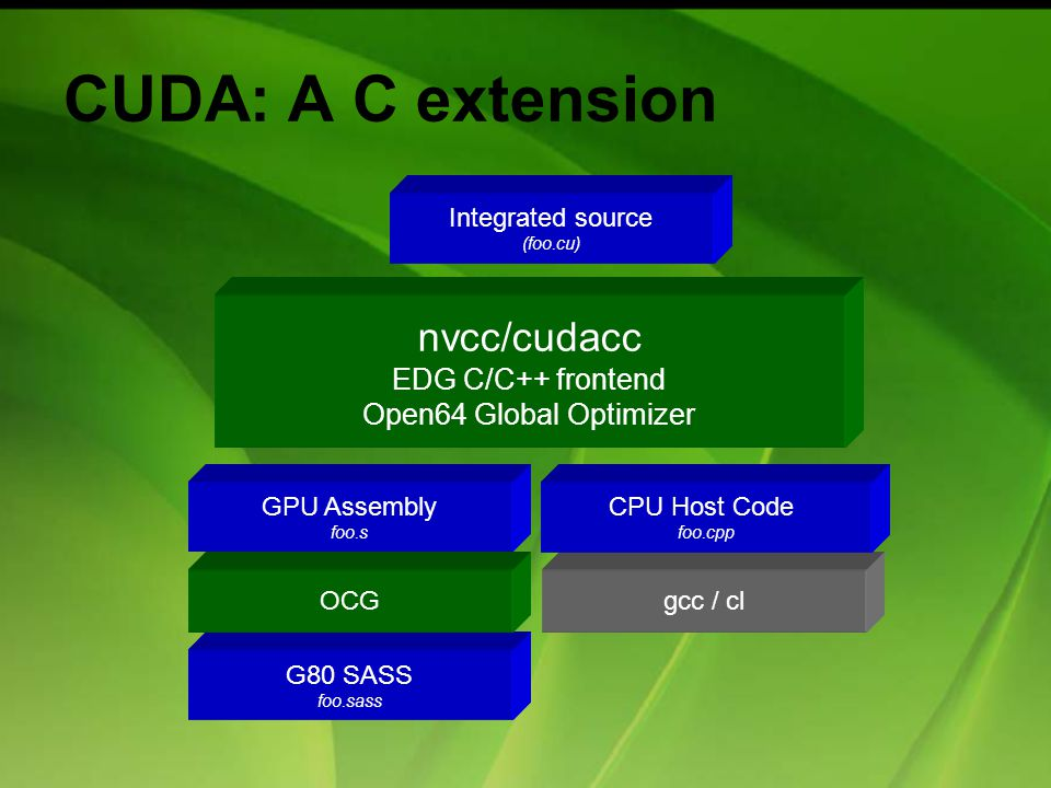 CUDA: A C extension gcc / cl G80 SASS foo.sass OCG nvcc/cudacc EDG C/C++ frontend Open64 Global Optimizer GPU Assembly foo.s CPU Host Code foo.cpp Integrated source (foo.cu)