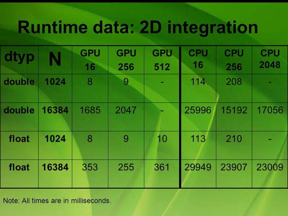 Runtime data: 2D integration dtyp N GPU 16 GPU 256 GPU 512 CPU 16 CPU 256 CPU 2048 double102489-114208- double1638416852047-259961519217056 float10248