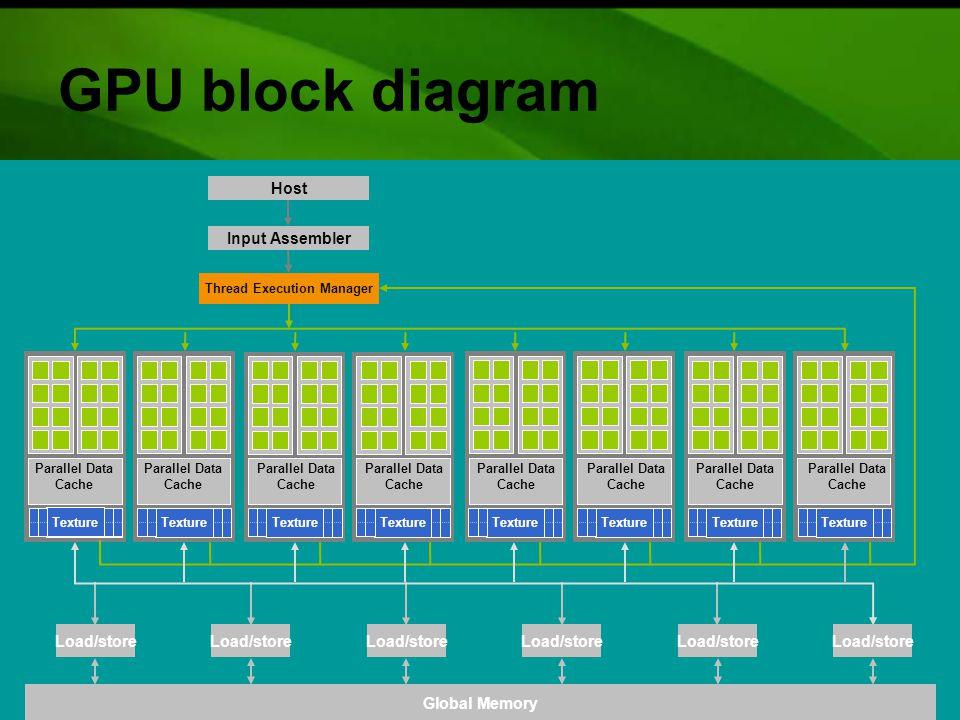 GPU block diagram