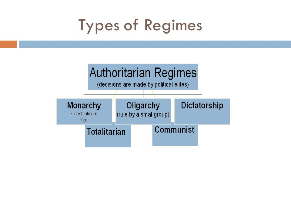 Democracy Authority is based on the will of the people  Direct people have immediate say over governmental decisions  Representative people choose representatives to make political decisions for them