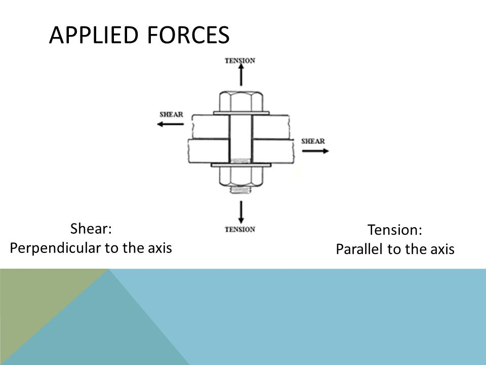 APPLIED FORCES Shear: Perpendicular to the axis Tension: Parallel to the axis