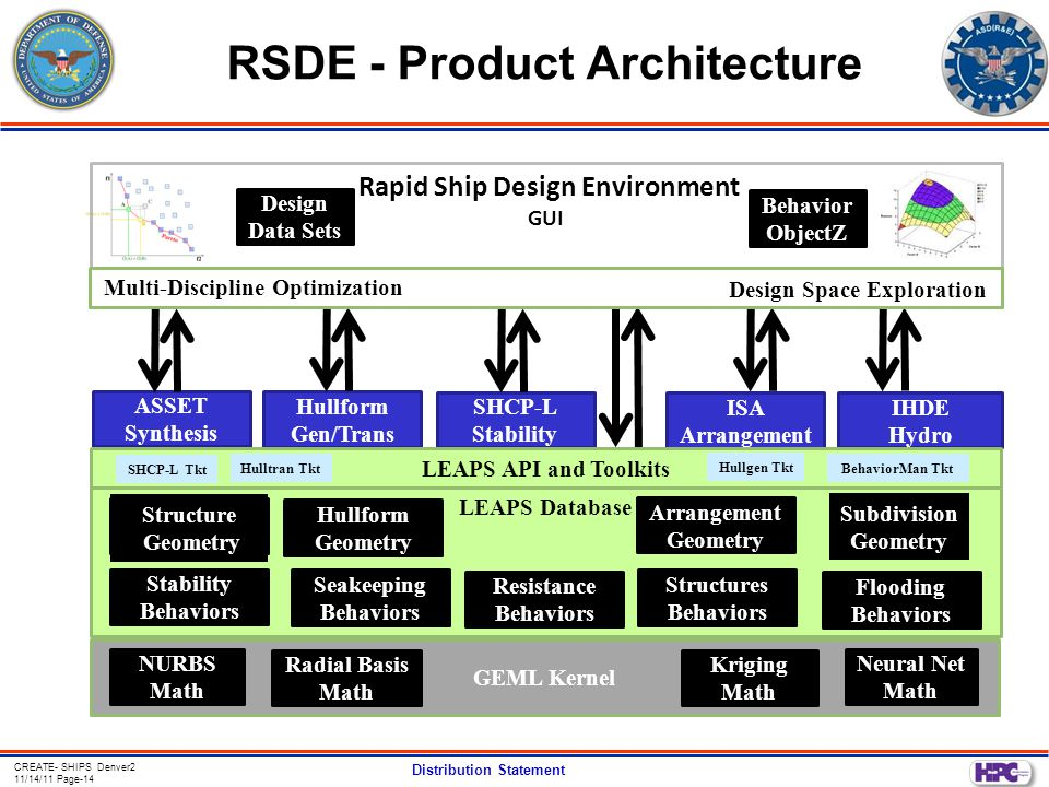 CREATE- SHIPS Denver2 11/14/11 Page-14 Distribution Statement RSDE - Product Architecture LEAPS Database Rapid Ship Design Environment GUI apid S hip D esign E nvironment GUI ASSET Synthesis Hullform Gen/Trans IHDE Hydro ISA Arrangement SHCP-L Stability Behavior ObjectZ Flooding Behaviors Structures Behaviors Seakeeping Behaviors Stability Behaviors GEML Kernel NURBS Math Radial Basis Math Kriging Math Neural Net Math Execution Engine Multi-Discipline Optimization Design Space Exploration Resistance Behaviors Hullform Geometry Arrangement Geometry LEAPS API and Toolkits Design Data Sets BehaviorMan TktHulltran Tkt Hullgen Tkt SHCP-L Tkt Structure Geometry Subdivision Geometry