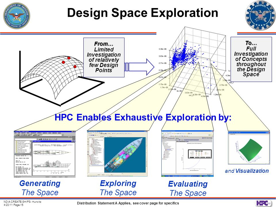 NDIA CREATE-SHIPS- Hurwitz 4/20/11 Page-15 Distribution Statement A Applies, see cover page for specifics Design Space Exploration Generating The Space HPC Enables Exhaustive Exploration by: and Visualization Exploring The Space Evaluating The Space From… Limited Investigation of relatively few Design Points To… Full Investigation of Concepts throughout the Design Space