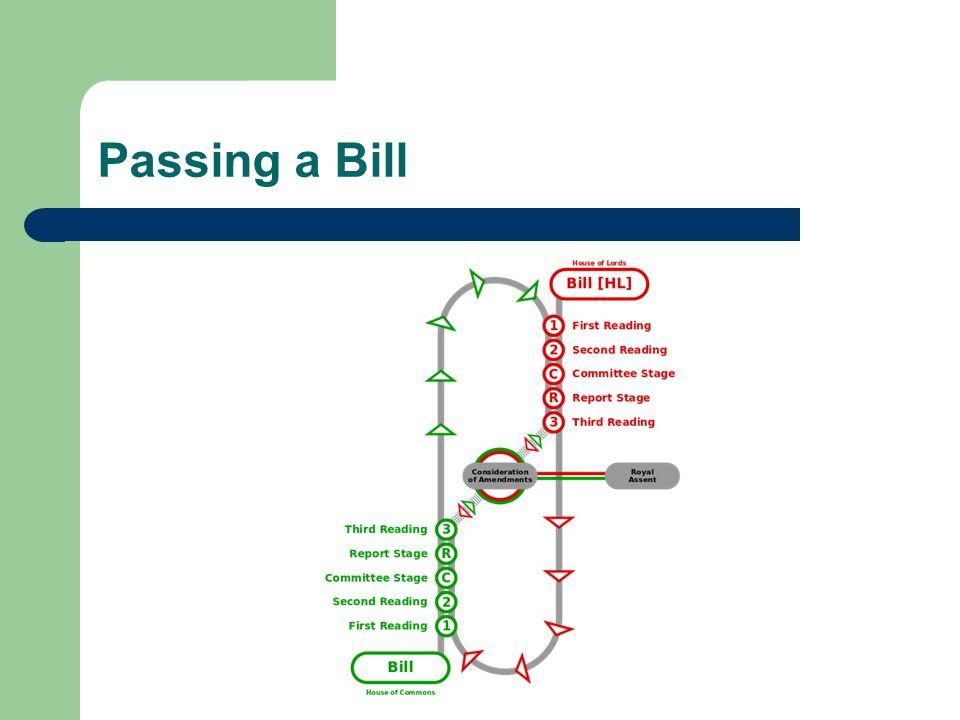 Passing a Bill