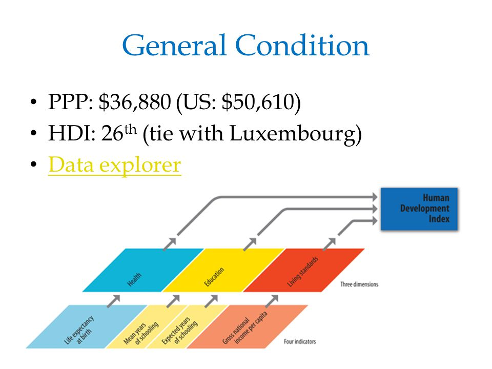 General Condition PPP: $36,880 (US: $50,610) HDI: 26 th (tie with Luxembourg) Data explorer