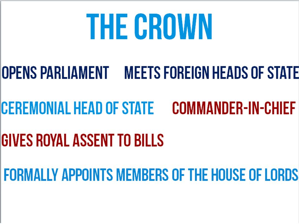 The Crown Gives royal assent to bills Ceremonial Head of State Meets foreign heads of stateOpens Parliament Formally appoints members of the House of Lords Commander-in-chief