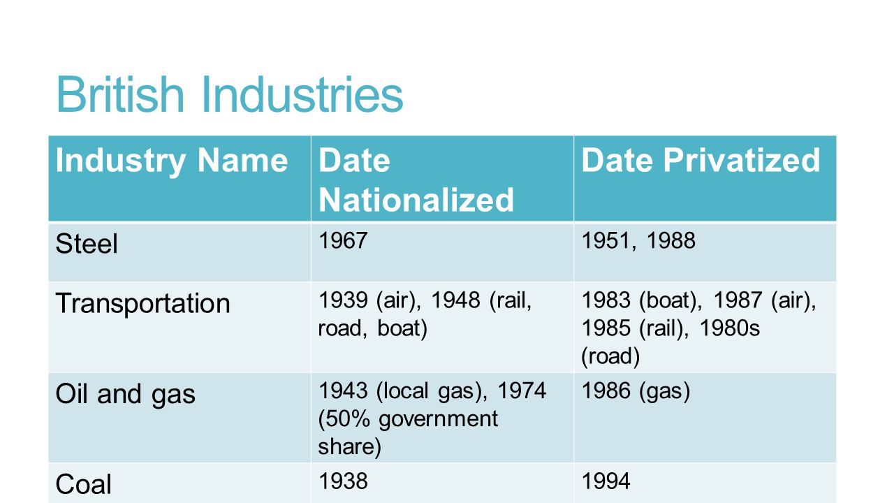 British Industries Industry NameDate Nationalized Date Privatized Steel 19671951, 1988 Transportation 1939 (air), 1948 (rail, road, boat) 1983 (boat),