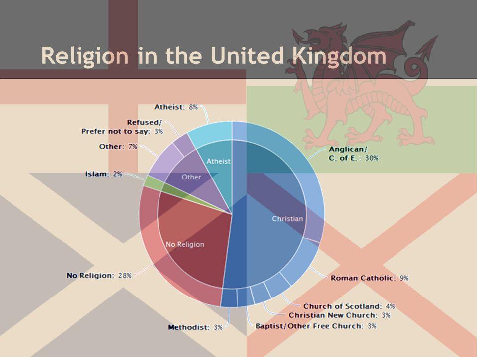 Religion in the United Kingdom