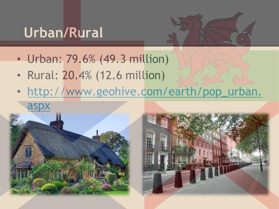 Urban/Rural Urban: 79.6% (49.3 million) Rural: 20.4% (12.6 million) http://www.geohive.com/earth/pop_urban. aspx http://www.geohive.com/earth/pop_urba