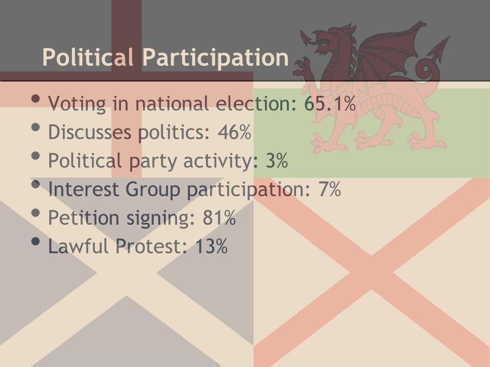 Political Participation Voting in national election: 65.1% Discusses politics: 46% Political party activity: 3% Interest Group participation: 7% Petit