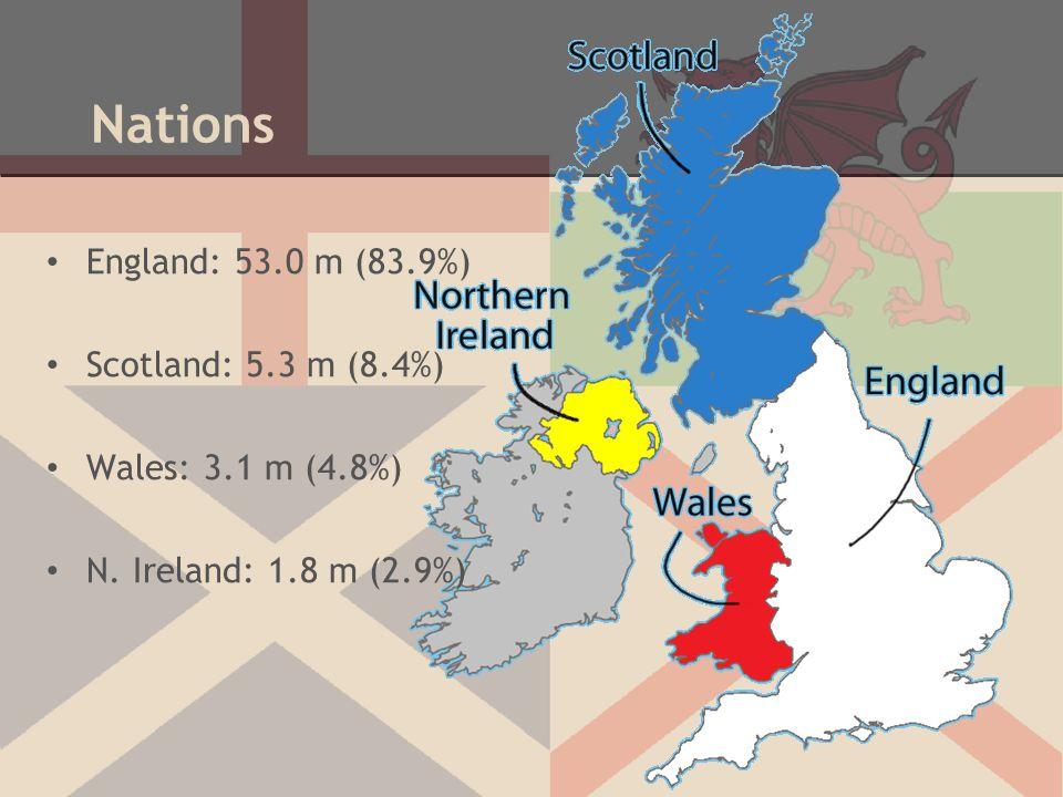 Nations England: 53.0 m (83.9%) Scotland: 5.3 m (8.4%) Wales: 3.1 m (4.8%) N. Ireland: 1.8 m (2.9%)