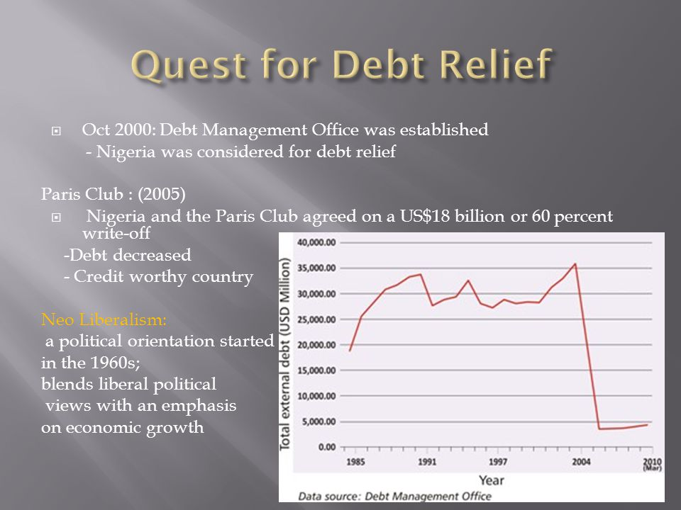  Oct 2000: Debt Management Office was established - Nigeria was considered for debt relief Paris Club : (2005)  Nigeria and the Paris Club agreed on a US$18 billion or 60 percent write-off -Debt decreased - Credit worthy country Neo Liberalism: a political orientation started in the 1960s; blends liberal political views with an emphasis on economic growth